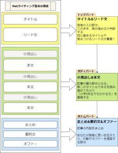 Webライティング基礎構成