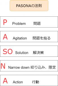 PASONAの法則画像